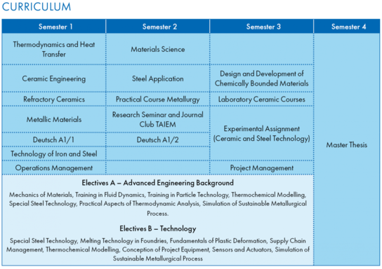 Course schedule, a table with 4 columns for each semester with blue background