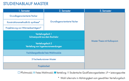 Modulplan Master Umwelt-Engineering