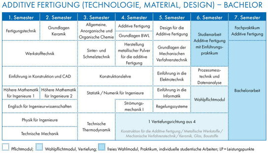 Additive Fertigung Studienablaufplan