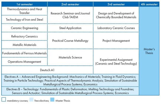 Course schedule of the Master programme