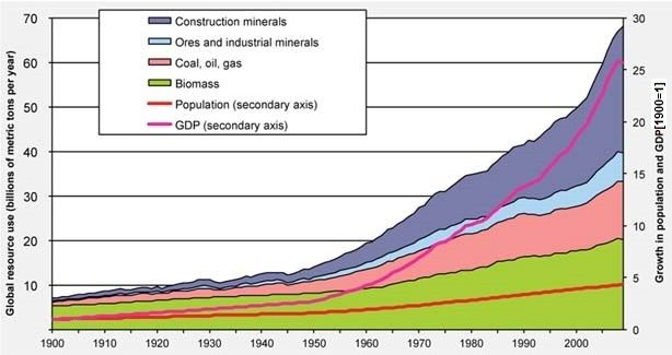 The demand for raw materials is constantly growing!   TU ...