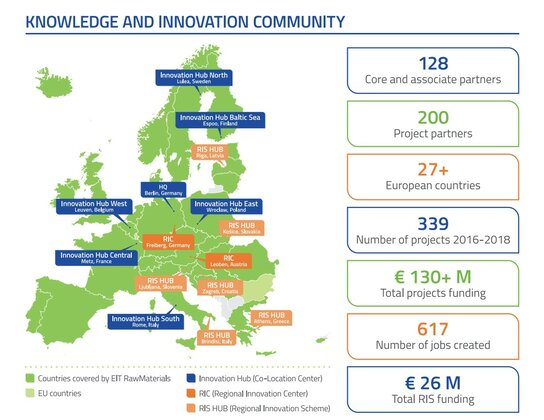 Knowledge and innovation community