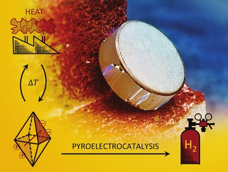 Conversion of waste heat into hydrogen by pyroelectric materials
