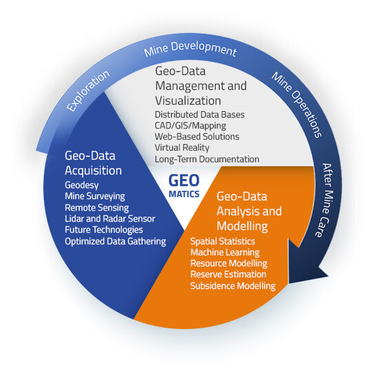 The image shows the content of the three main pillars of the Geomatics program