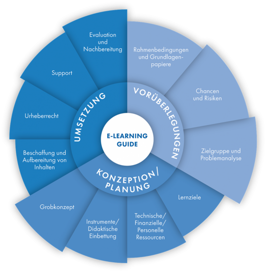 E-Learning Guide