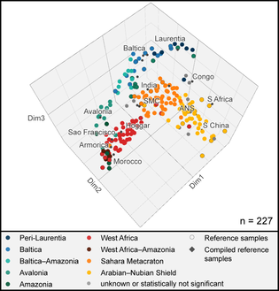Three-dimensional output of nonmetrical MDS and final discrimination of the pre-Variscan samples into the palaeogeographic groups.